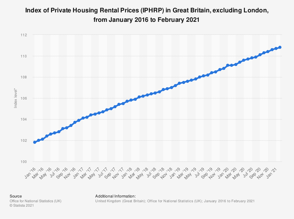 Statistic: Index of Private Housing Rental Prices (IPHRP) in Great Britain, excluding London, from January 2016 to August 2019* | Statista