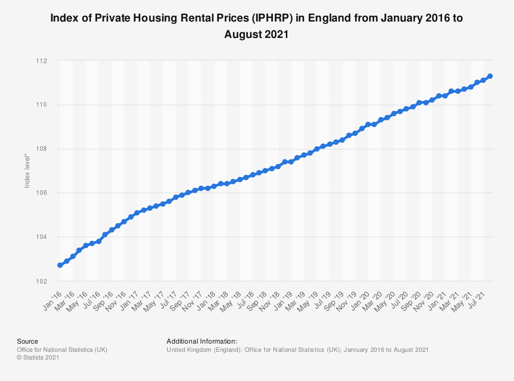 Statistic: Index of Private Housing Rental Prices (IPHRP) in England from January 2016 to February 2019* | Statista
