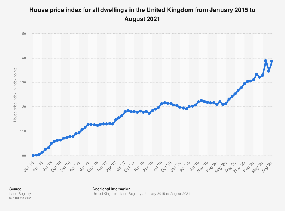 Statistic: House price index for all dwellings in the United Kingdom from October 2017 to September 2018 | Statista