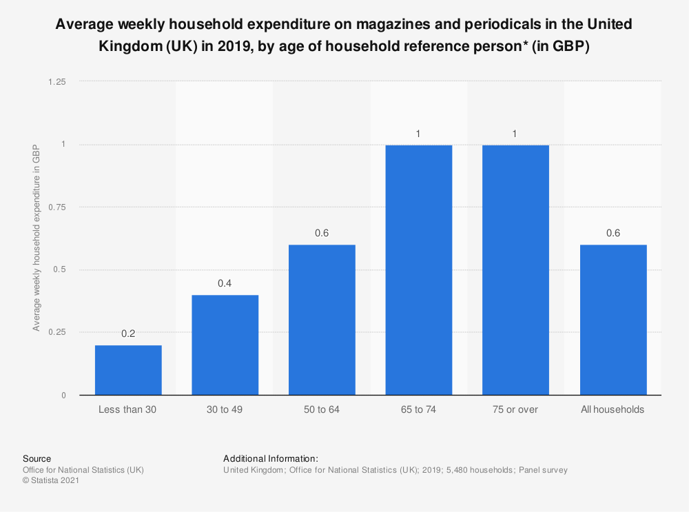 Statistic: Average weekly household expenditure on magazines and periodicals in the United Kingdom (UK) in 2019, by age of household reference person* (in GBP) | Statista