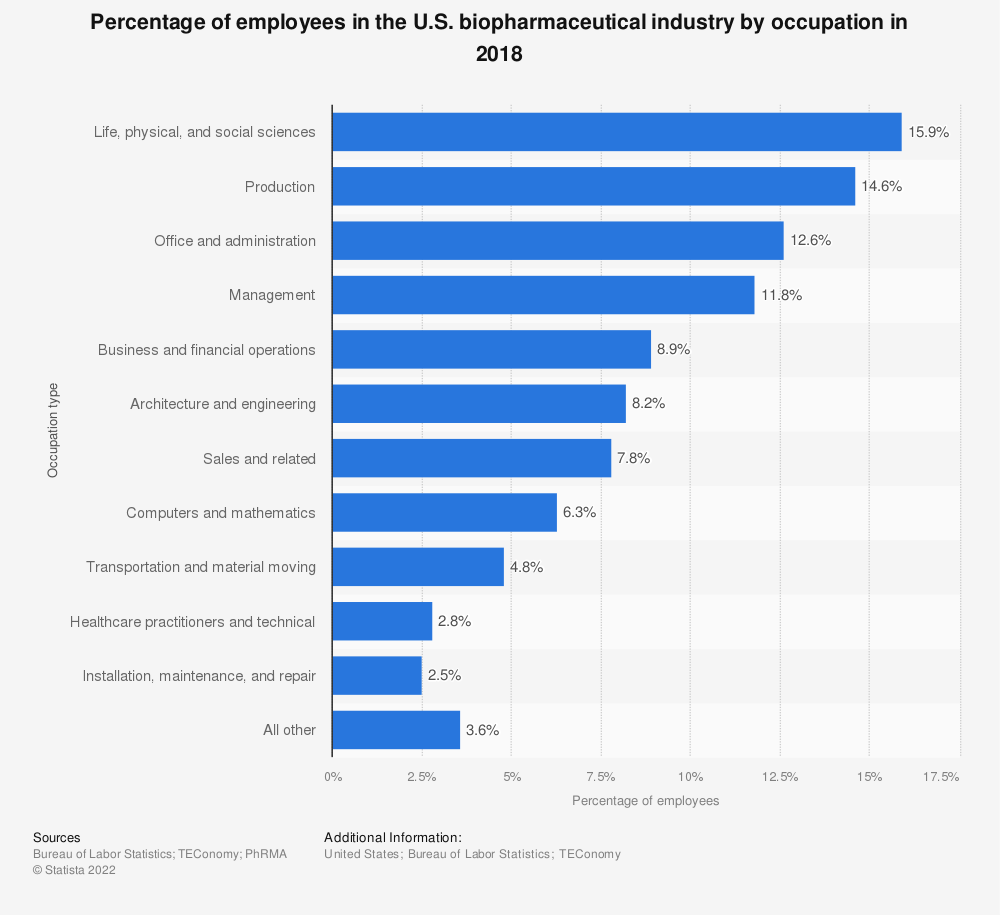 Statistic: Percentage of employees in the U.S. biopharmaceutical industry by occupation in 2018 | Statista