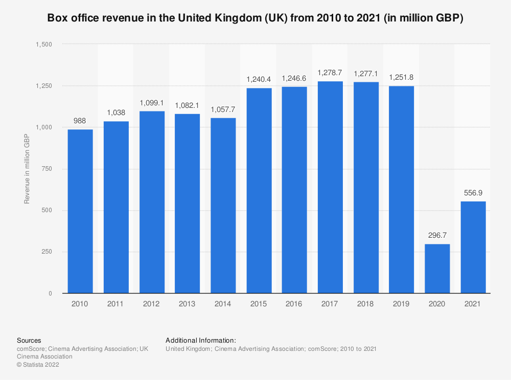 Statistic: Box office revenue generated at cinemas in the United Kingdom (UK) from 2000 to 2019 (in million GBP) | Statista