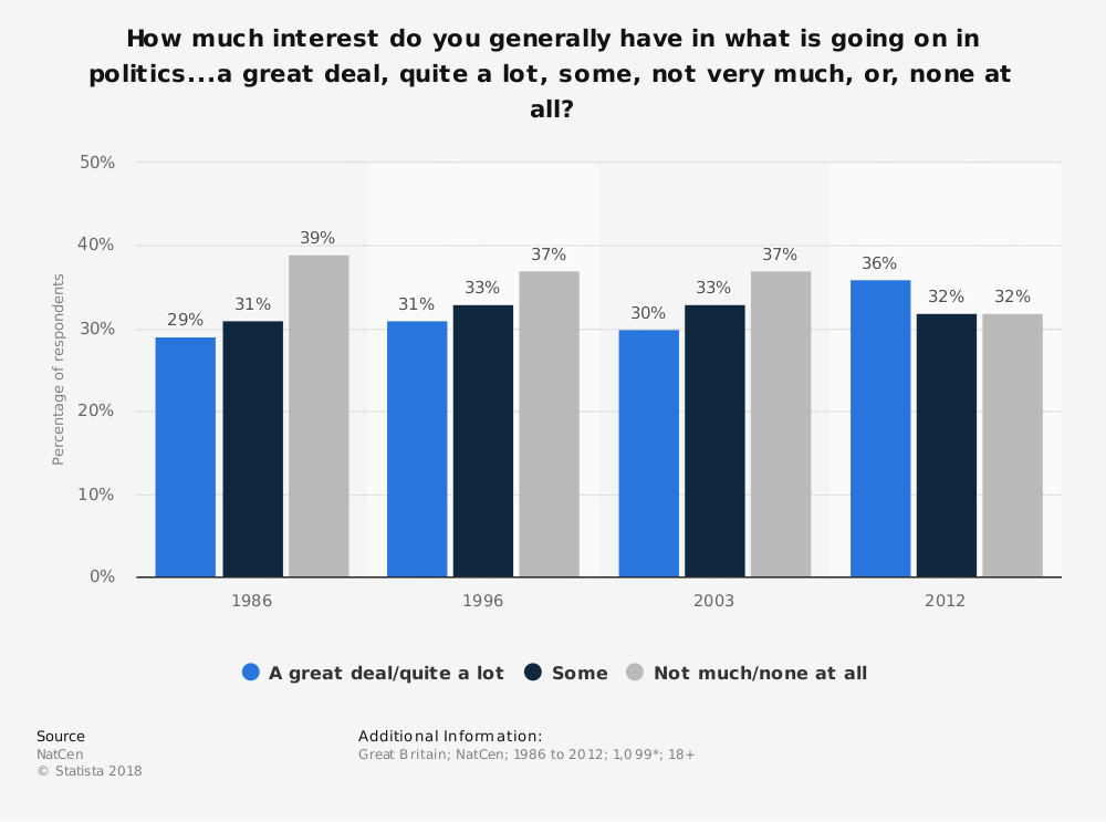 Statistic: How much interest do you generally have in what is going on in politics...a great deal, quite a lot, some, not very much, or, none at all? | Statista