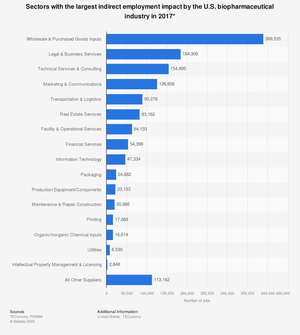 Statistic: Sectors with the largest indirect employment impacts on the U.S. biopharmaceutical industry in 2014* | Statista