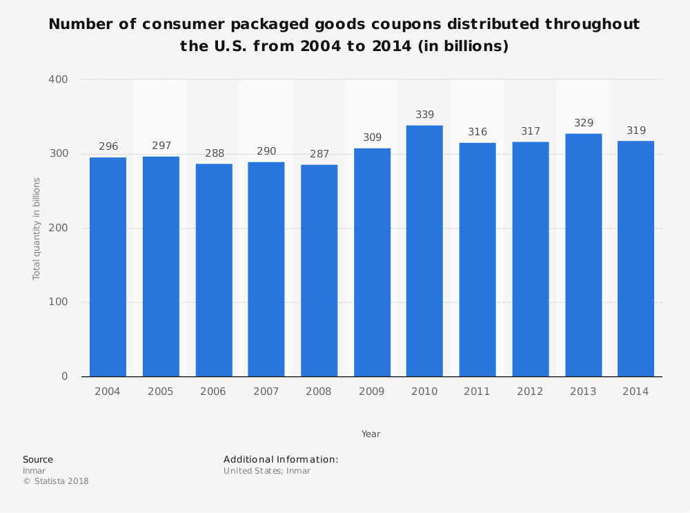 Statistic: Number of consumer packaged goods coupons distributed throughout the U.S. from 2004 to 2014 (in billions) | Statista