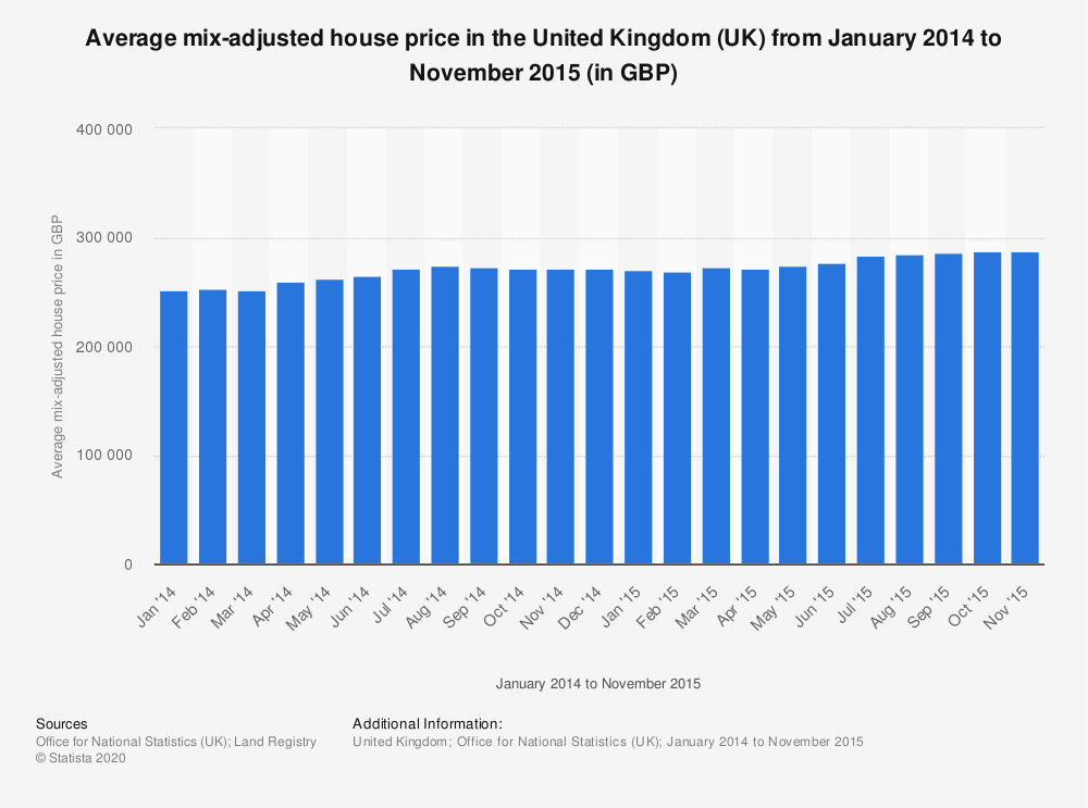 Statistic: Average mix-adjusted house price in the United Kingdom (UK) from January 2014 to November 2015 (in GBP) | Statista