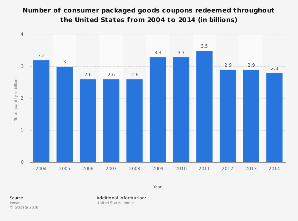 Statistic: Number of consumer packaged goods coupons redeemed throughout the United States from 2004 to 2014 (in billions) | Statista