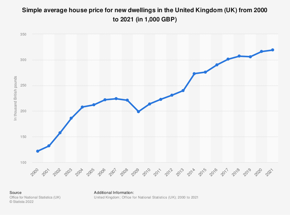 Statistic: Simple average house price for new dwellings in the United Kingdom (UK) from 2000 to 2019 (in 1,000 GBP) | Statista