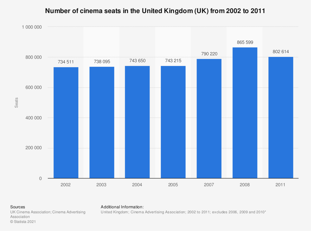 Statistic: Number of cinema seats in the United Kingdom (UK) from 2002 to 2011 | Statista