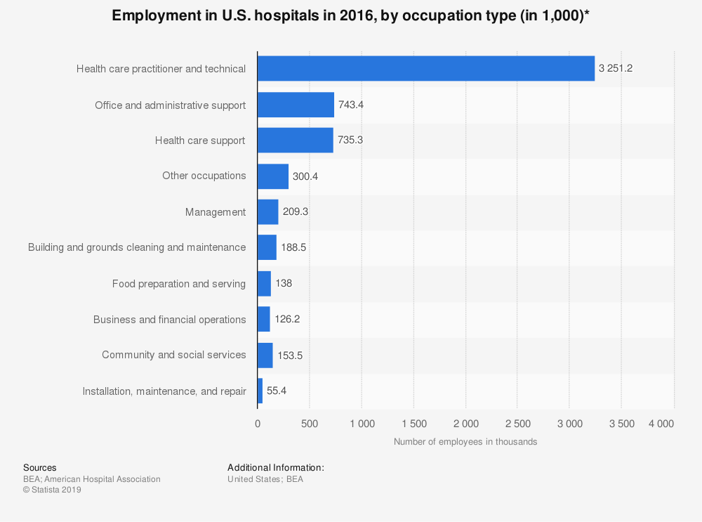 Statistic: Employment in U.S. hospitals in 2016, by occupation type (in 1,000)* | Statista