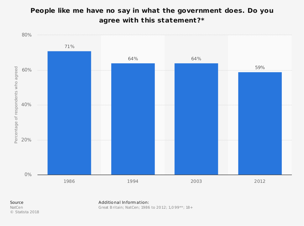 Statistic: People like me have no say in what the government does. Do you agree with this statement?* | Statista