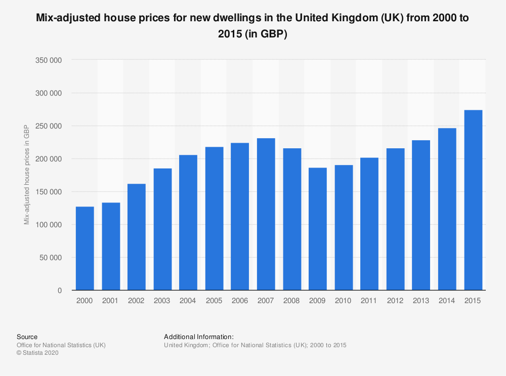 Statistic: Mix-adjusted house prices for new dwellings in the United Kingdom (UK) from 2000 to 2015 (in GBP) | Statista