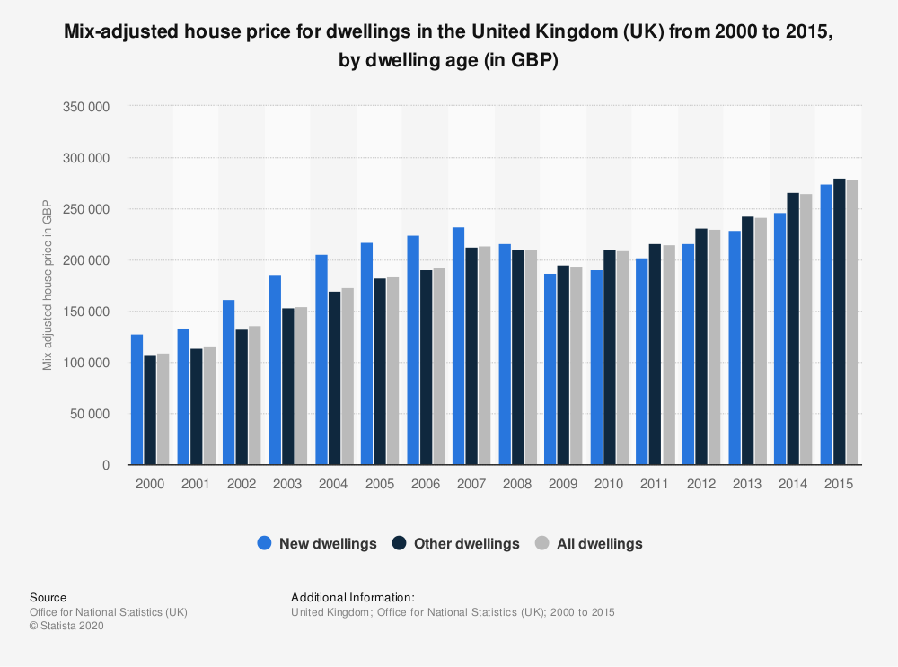 Statistic: Mix-adjusted house price for dwellings in the United Kingdom (UK) from 2000 to 2015, by dwelling age (in GBP) | Statista