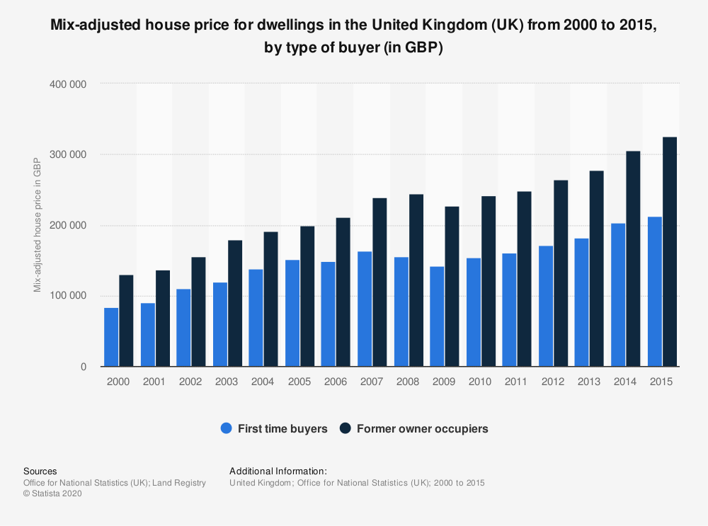 Statistic: Mix-adjusted house price for dwellings in the United Kingdom (UK) from 2000 to 2015, by type of buyer (in GBP) | Statista