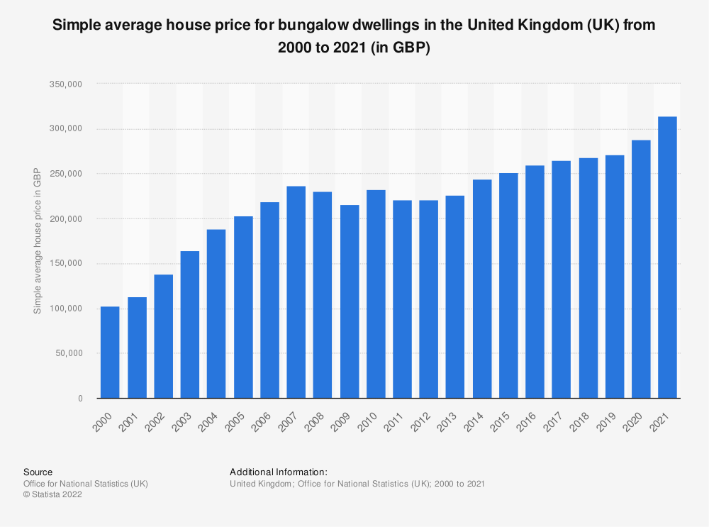 Statistic: Simple average house price for bungalow dwellings in the United Kingdom (UK) from 2000 to 2018 (in GBP) | Statista