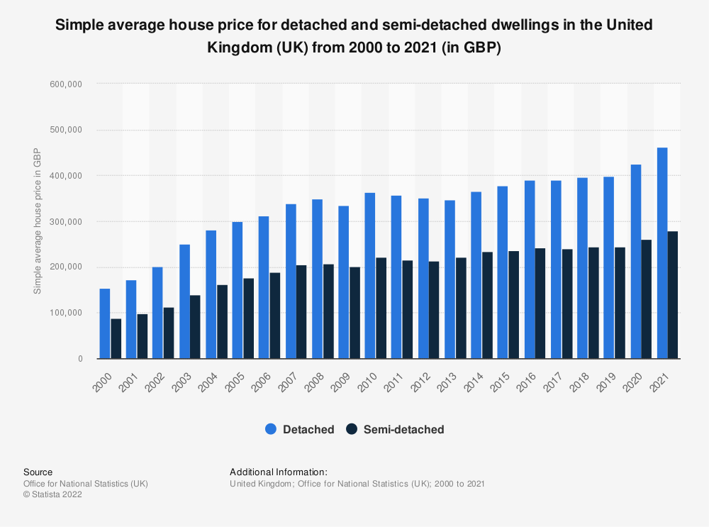 Statistic: Simple average house price for detached and semi-detached dwellings in the United Kingdom (UK) from 2000 to 2018 (in GBP) | Statista