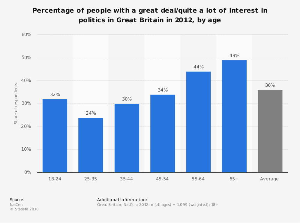 Statistic: Percentage of people with a great deal/quite a lot of interest in politics in Great Britain in 2012, by age | Statista