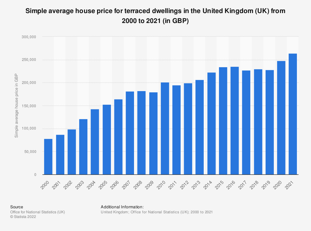 Statistic: Simple average house price for terraced dwellings in the United Kingdom (UK) from 2000 to 2018 (in GBP) | Statista