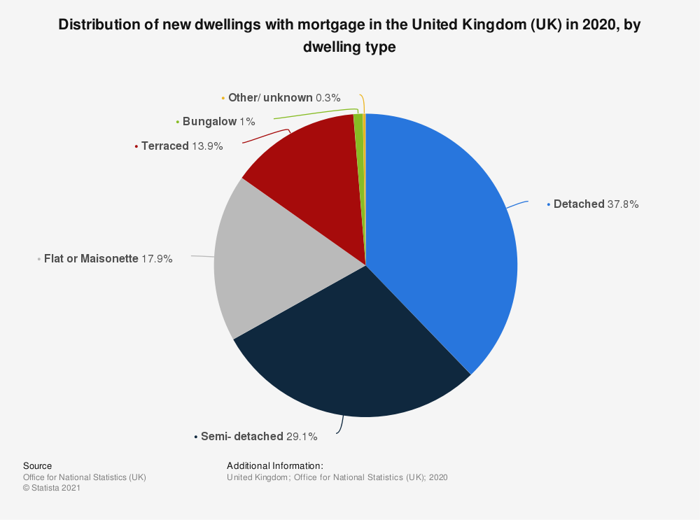 Statistic: Distribution of new dwellings with mortgage in the United Kingdom (UK) from 2014 to 2017, by dwelling type | Statista