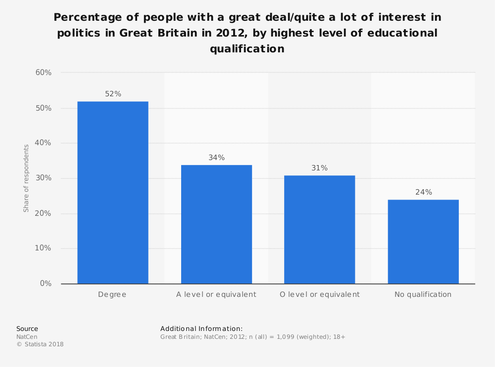 Statistic: Percentage of people with a great deal/quite a lot of interest in politics in Great Britain in 2012, by highest level of educational qualification | Statista