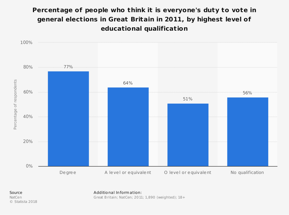 Statistic: Percentage of people who think it is everyone's duty to vote in general elections in Great Britain in 2011, by highest level of educational qualification | Statista