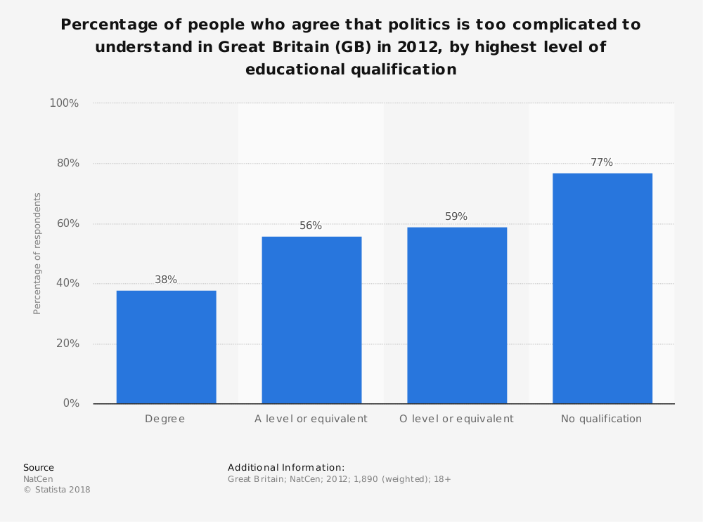 Statistic: Percentage of people who agree that politics is too complicated to understand in Great Britain (GB) in 2012, by highest level of educational qualification | Statista