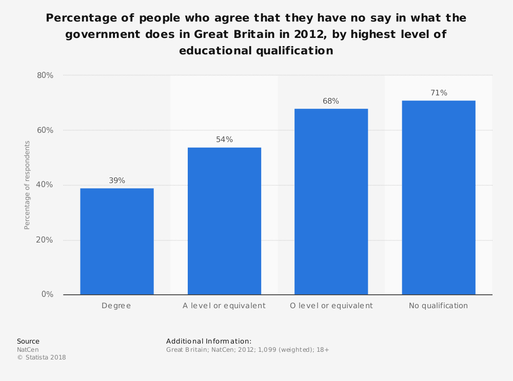 Statistic: Percentage of people who agree that they have no say in what the government does in Great Britain in 2012, by highest level of educational qualification   Statista