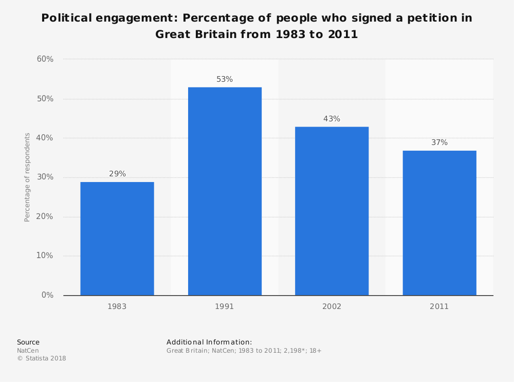 Statistic: Political engagement: Percentage of people who signed a petition in Great Britain from 1983 to 2011 | Statista