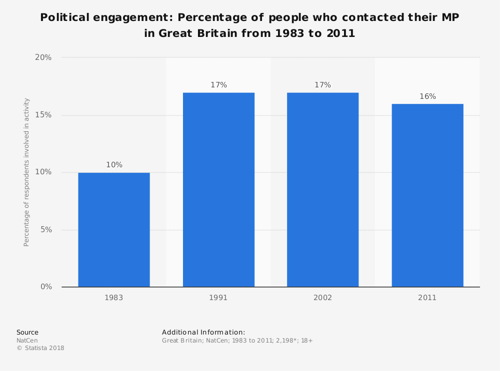 Statistic: Political engagement: Percentage of people who contacted their MP in Great Britain from 1983 to 2011 | Statista