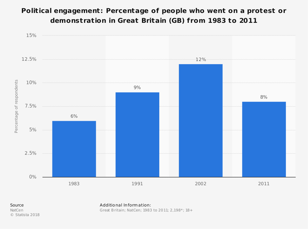 Statistic: Political engagement: Percentage of people who went on a protest or demonstration in Great Britain (GB) from 1983 to 2011 | Statista
