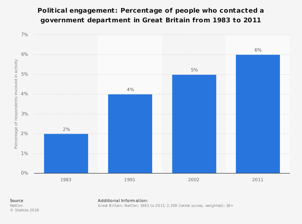 Statistic: Political engagement: Percentage of people who contacted a government department in Great Britain from 1983 to 2011 | Statista