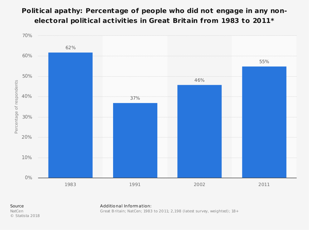 Statistic: Political apathy: Percentage of people who did not engage in any non-electoral political activities in Great Britain  from 1983 to 2011* | Statista