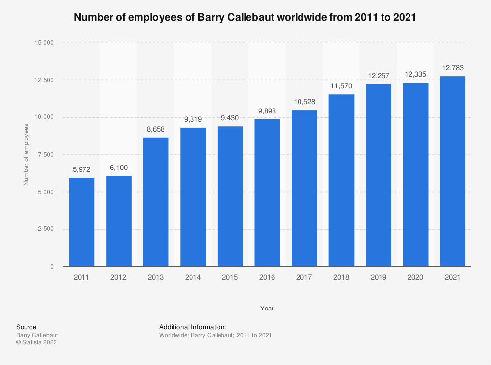Statistic: Number of employees of Barry Callebaut worldwide from 2011 to 2019 | Statista