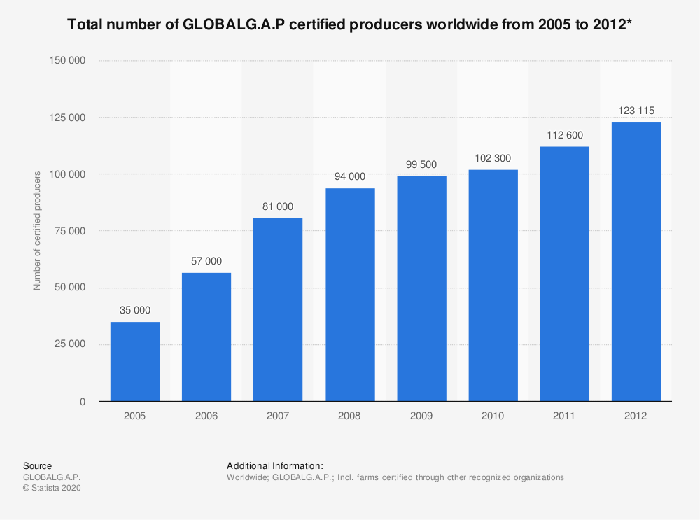 Statistic: Total number of GLOBALG.A.P certified producers worldwide from 2005 to 2012* | Statista