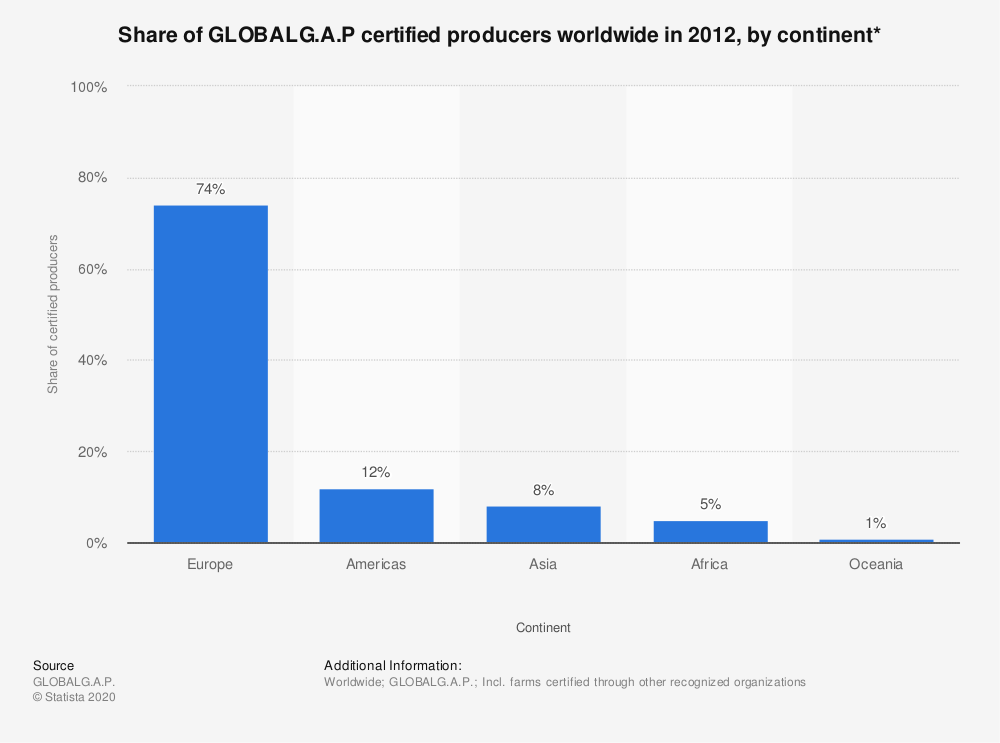 Statistic: Share of GLOBALG.A.P certified producers worldwide in 2012, by continent* | Statista