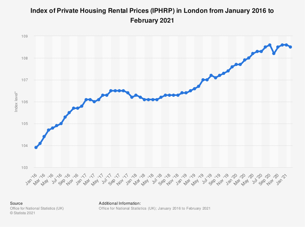 Statistic: Index of Private Housing Rental Prices (IPHRP)* in London from November 2016 to Nov 2018 | Statista