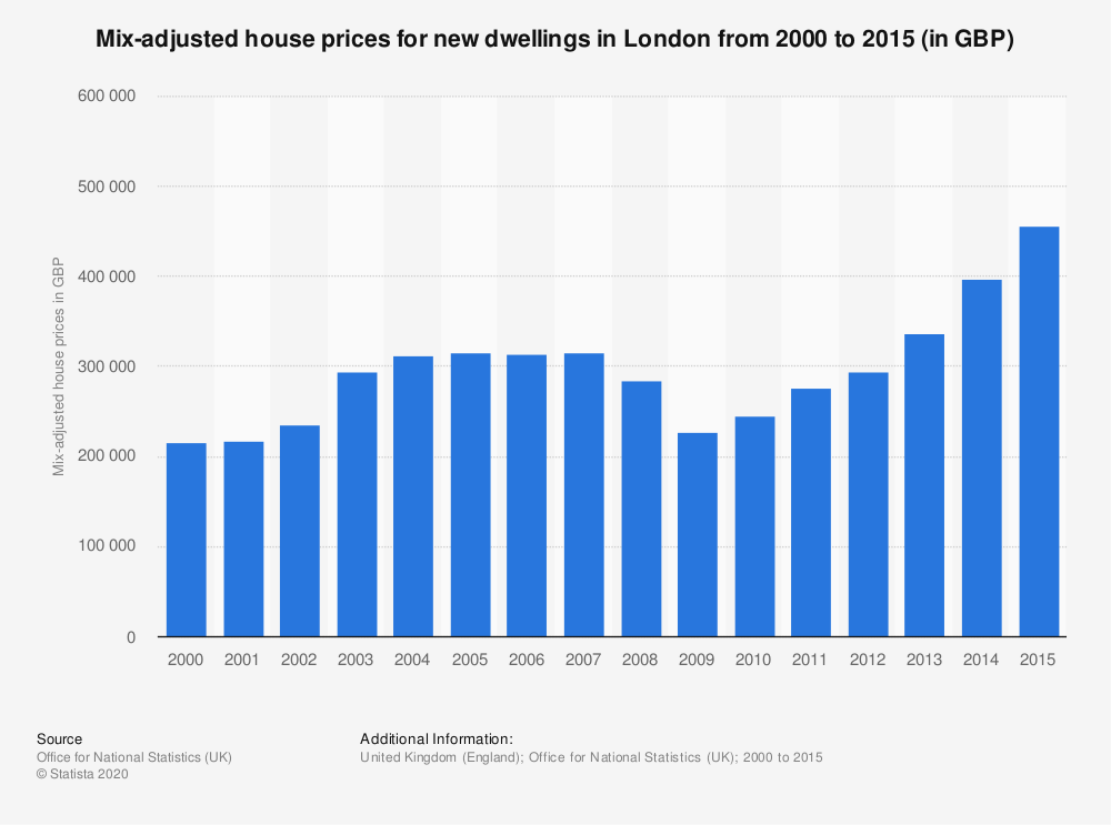 Statistic: Mix-adjusted house prices for new dwellings in London from 2000 to 2015 (in GBP) | Statista