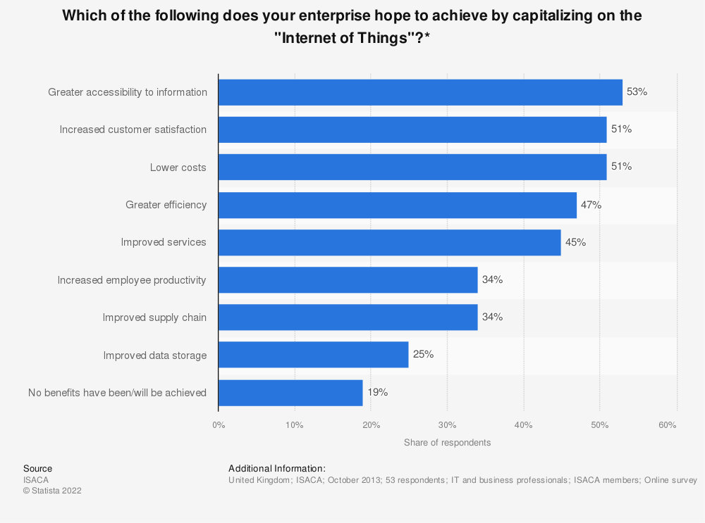 "Statistic: Which of the following does your enterprise hope to achieve by capitalizing on the ""Internet of Things""?* 