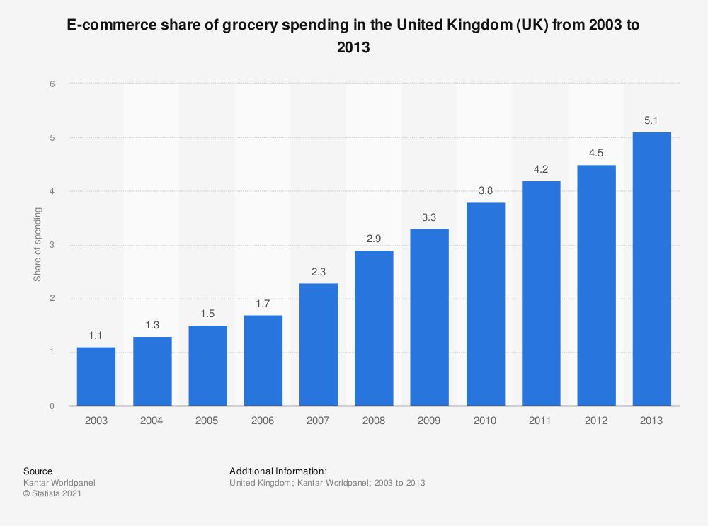 Statistic: E-commerce share of grocery spending in the United Kingdom (UK) from 2003 to 2013 | Statista