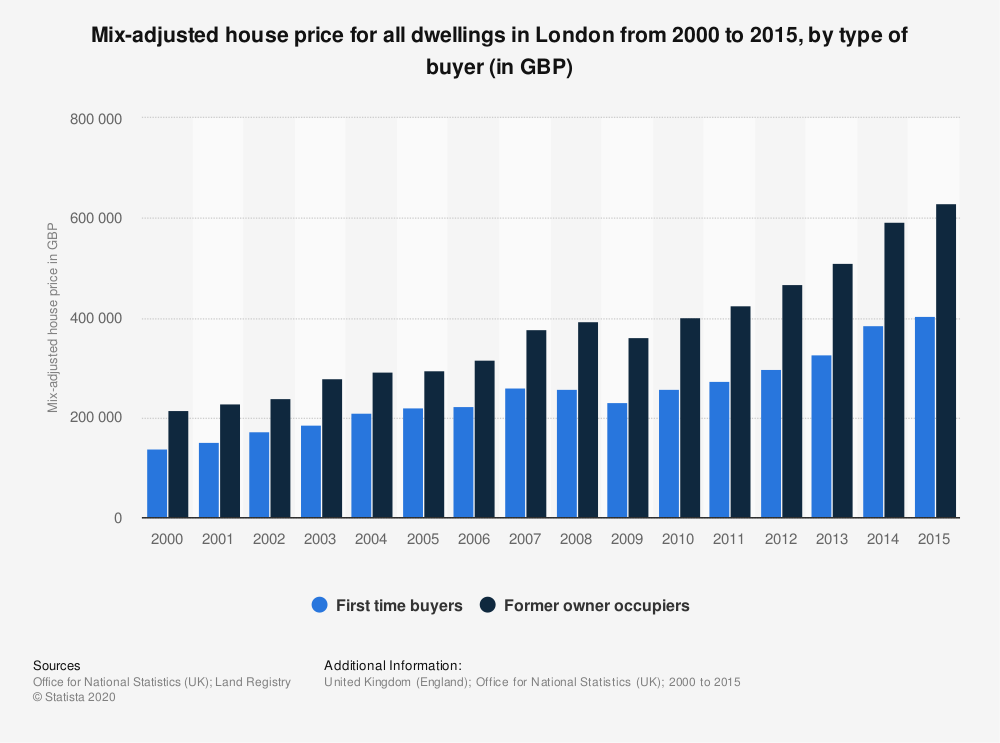 Statistic: Mix-adjusted house price for all dwellings in London from 2000 to 2015, by type of buyer (in GBP) | Statista