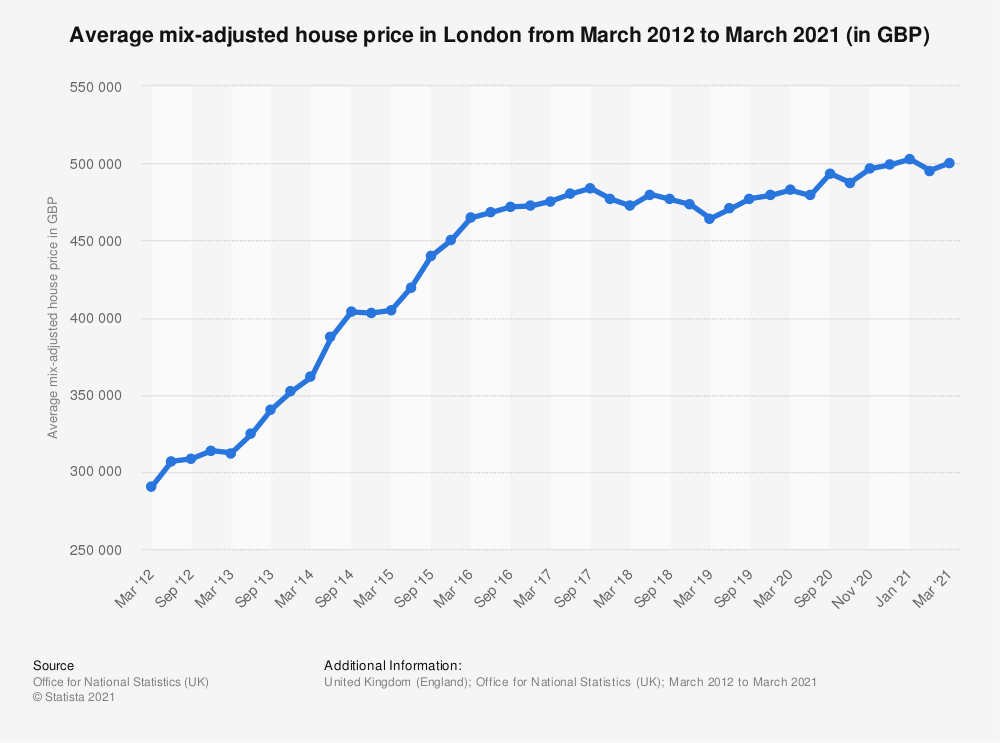 Statistic: Average mix-adjusted house price in London from March 2012 to March 2019 (in GBP) | Statista