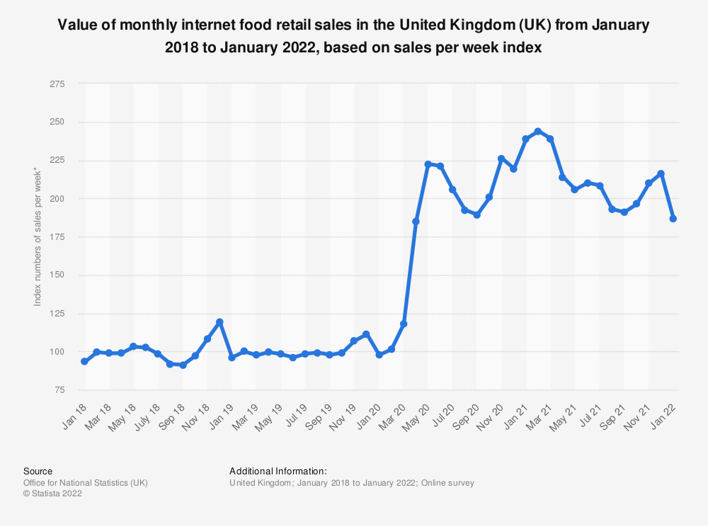 Statistic: Value of monthly internet food retail sales in the United Kingdom (UK) from January 2013 to June 2017, based on sales per week index* | Statista