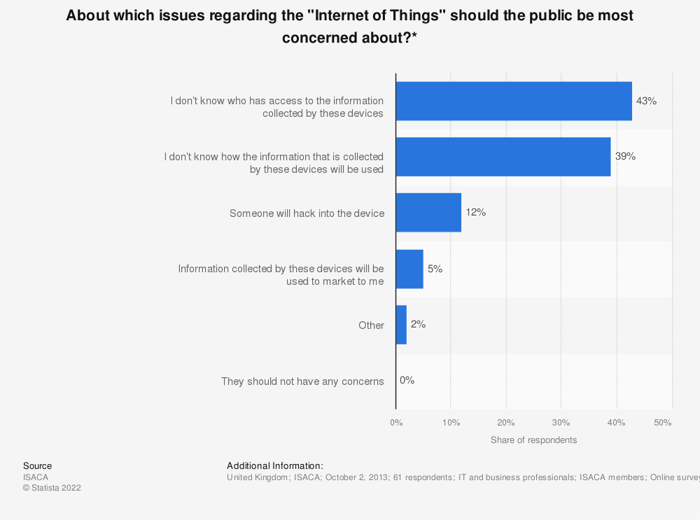 """Statistic: About which issues regarding the """"Internet of Things"""" should the public be most concerned about?*   Statista"""