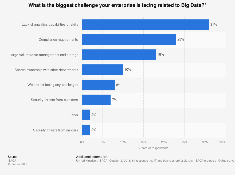 Statistic: What is the biggest challenge your enterprise is facing related to Big Data?* | Statista