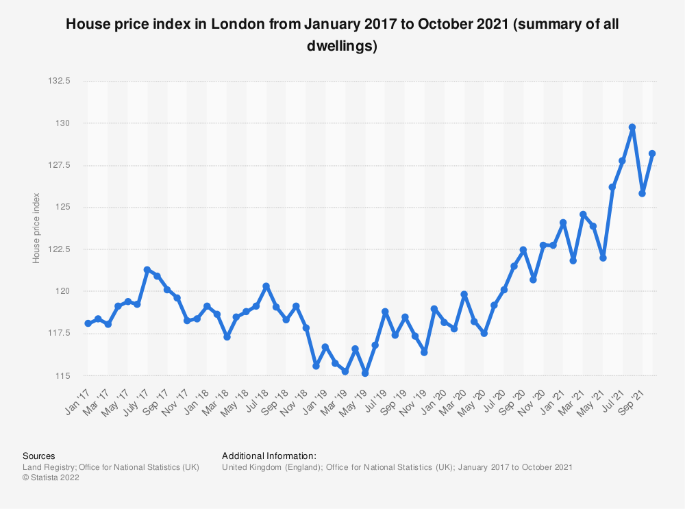 British Housing Crisis Threatens Economic Growth Economics