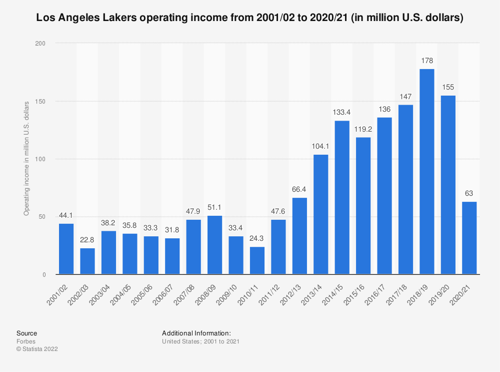 Statistic: Los Angeles Lakers operating income* from 2001/02 to 2017/18 (in million U.S. dollars) | Statista