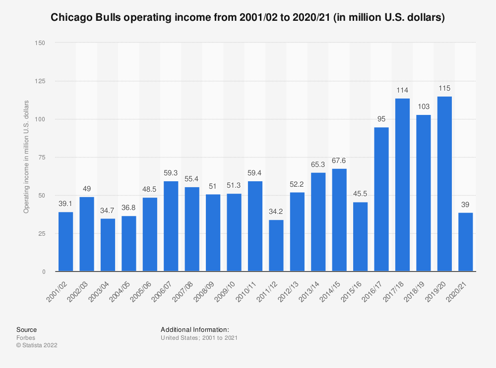 Statistic: Chicago Bulls operating income from 2001/02 to 2019/20 (in million U.S. dollars) | Statista