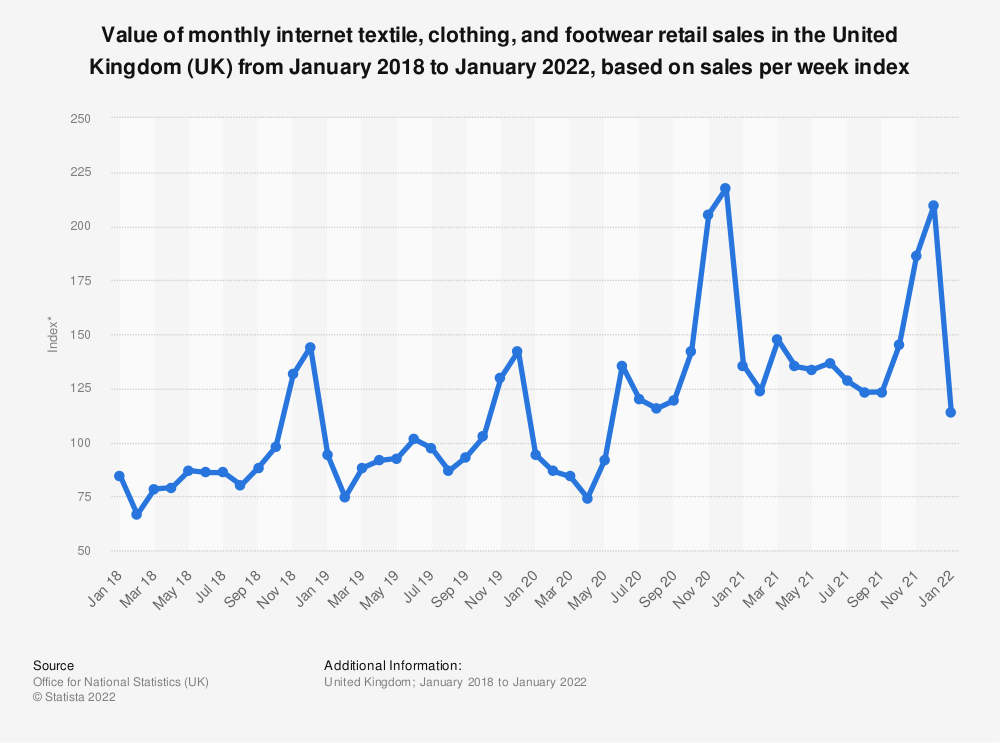 Statistic: Value of monthly internet clothing and footwear retail sales in the United Kingdom (UK) from January 2013 to May 2020, based on sales per week index* | Statista