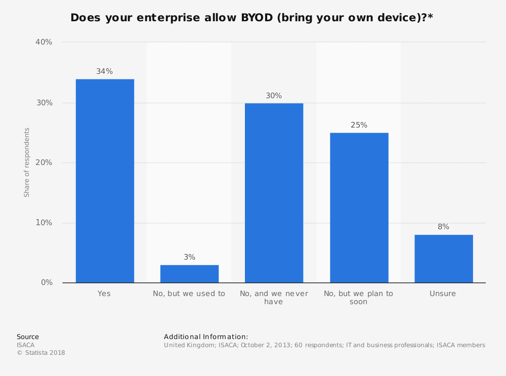 Statistic: Does your enterprise allow BYOD (bring your own device)?* | Statista