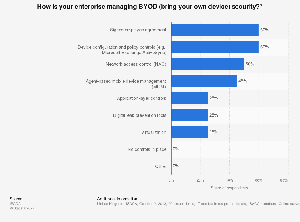 Statistic: How is your enterprise managing BYOD (bring your own device) security?*   Statista